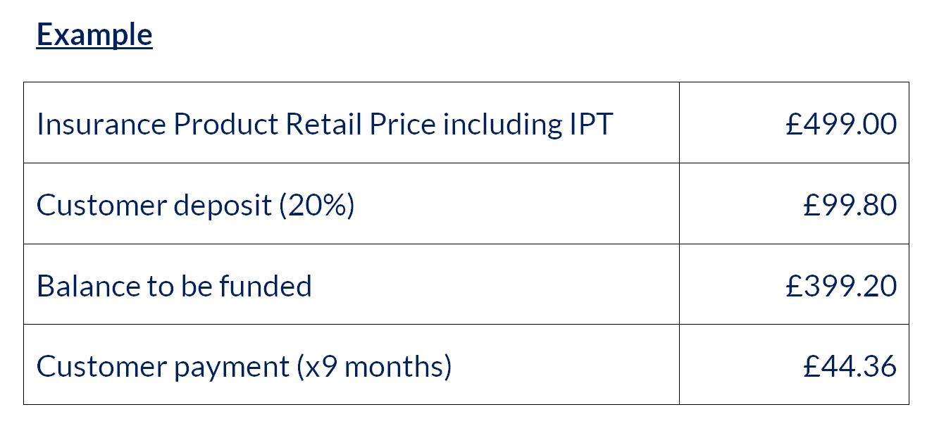Table showing payment example, customer deposit, IPT, balance to be funded and monthly payments